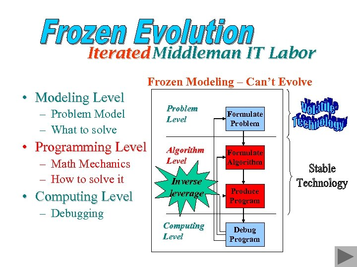 Iterated Middleman IT Labor Frozen Modeling – Can't Evolve • Modeling Level – Problem