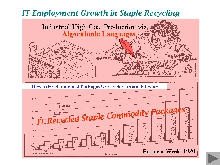 IT Employment Growth in Staple Recycling Industrial High Cost Production via Algorithmic Languages How