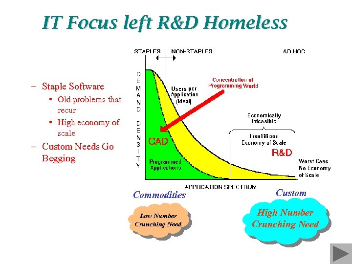 IT Focus left R&D Homeless – Staple Software • Old problems that recur •