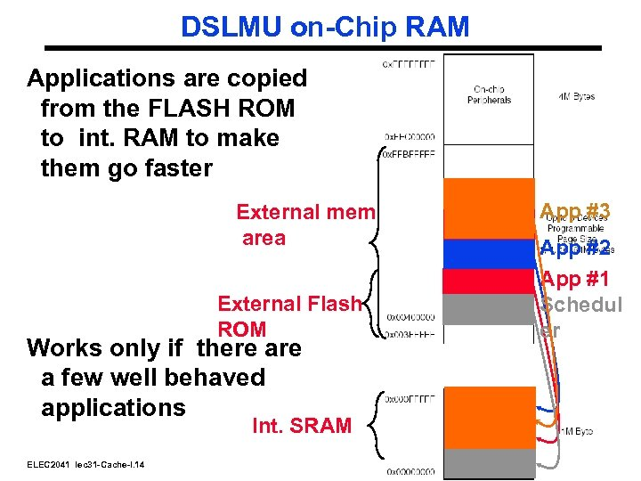 DSLMU on-Chip RAM Applications are copied from the FLASH ROM to int. RAM to