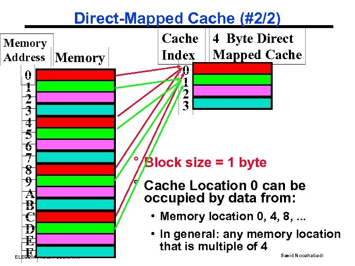 Direct-Mapped Cache (#2/2) Memory Address Memory 0 1 2 3 4 5 6 7