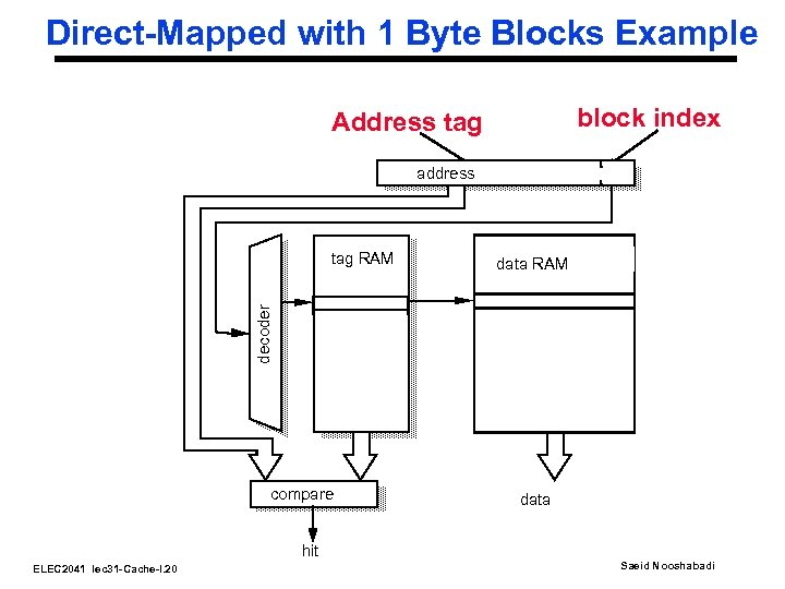 Direct-Mapped with 1 Byte Blocks Example block index Address tag address data RAM decoder