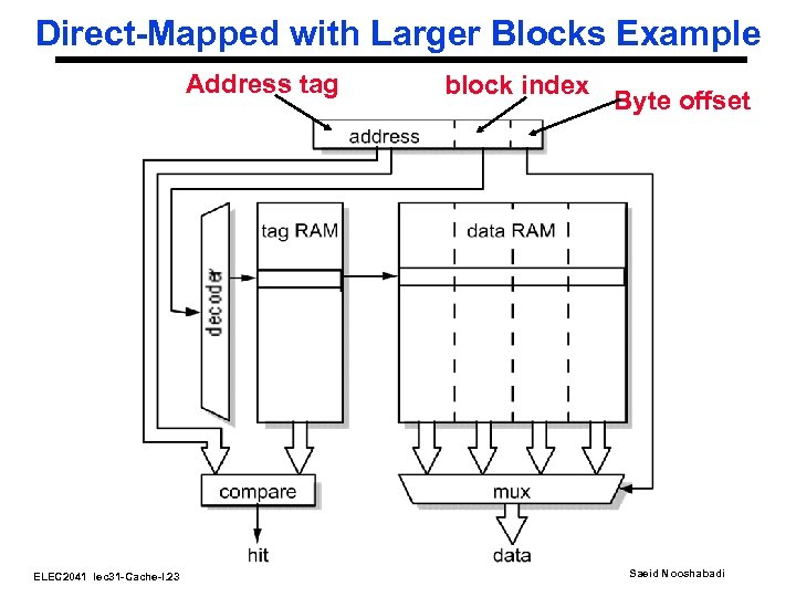 Direct-Mapped with Larger Blocks Example Address tag ELEC 2041 lec 31 -Cache-I. 23 block