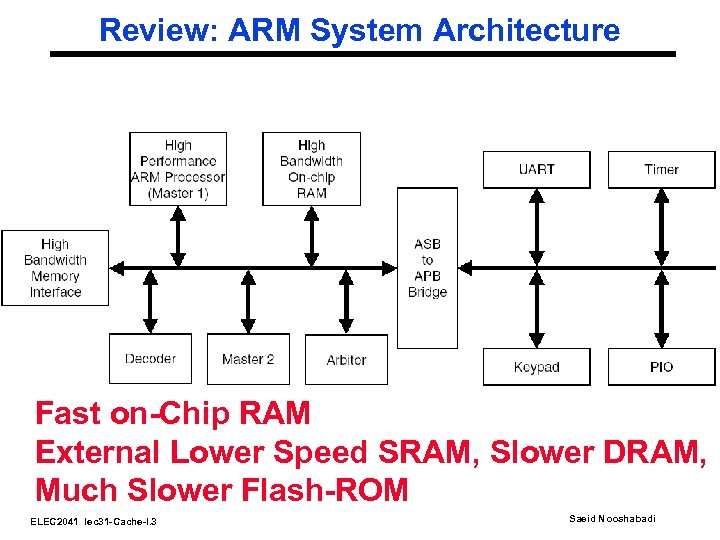 Review: ARM System Architecture Fast on-Chip RAM External Lower Speed SRAM, Slower DRAM, Much