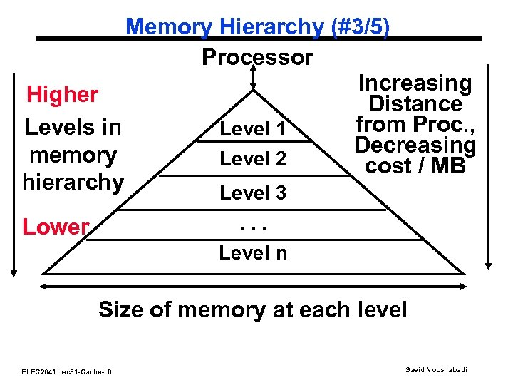 Memory Hierarchy (#3/5) Processor Increasing Higher Distance from Proc. , Levels in Level 1