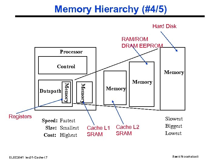 Memory Hierarchy (#4/5) Hard Disk RAM/ROM DRAM EEPROM Processor Control Speed: Fastest Size: Smallest