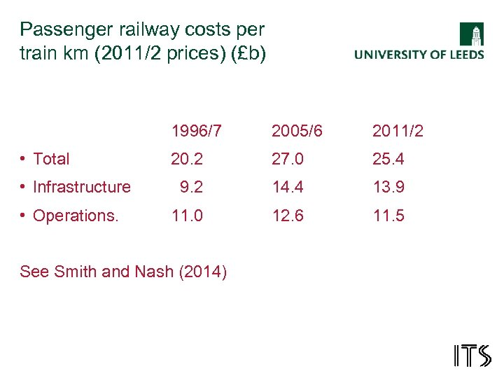 Passenger railway costs per train km (2011/2 prices) (£b) 1996/7 • Total • Infrastructure
