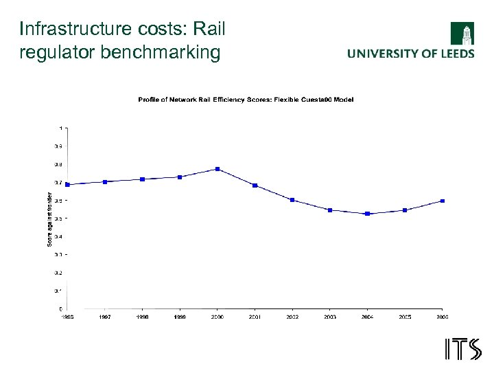 Infrastructure costs: Rail regulator benchmarking