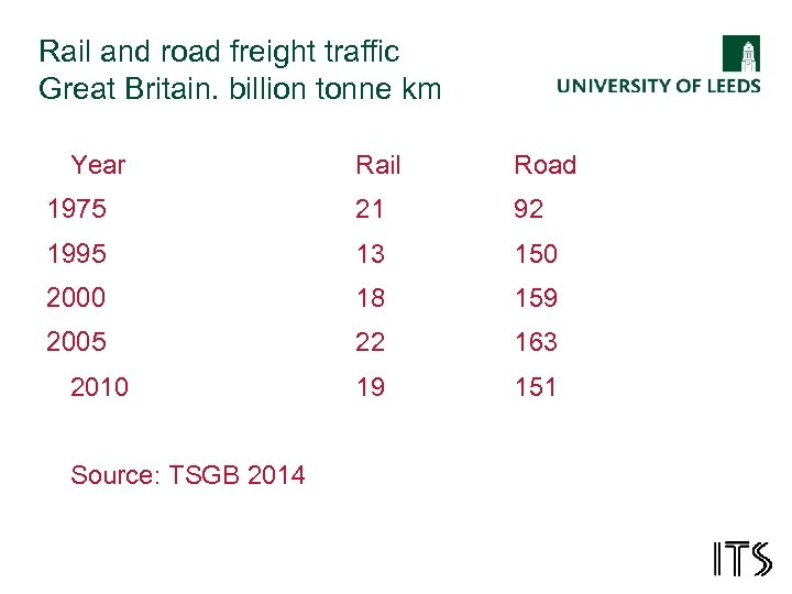 Rail and road freight traffic Great Britain. billion tonne km Year Rail Road 1975