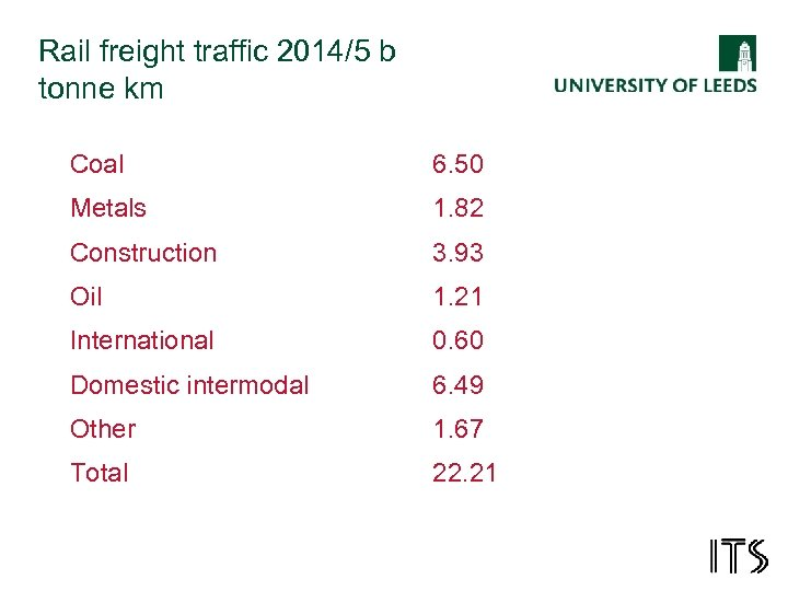 Rail freight traffic 2014/5 b tonne km Coal 6. 50 Metals 1. 82 Construction