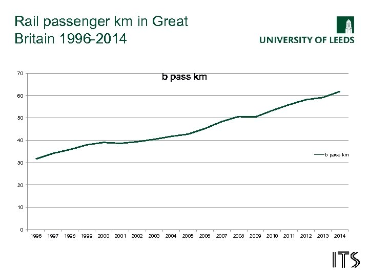 Rail passenger km in Great Britain 1996 -2014 70 b pass km 60 50