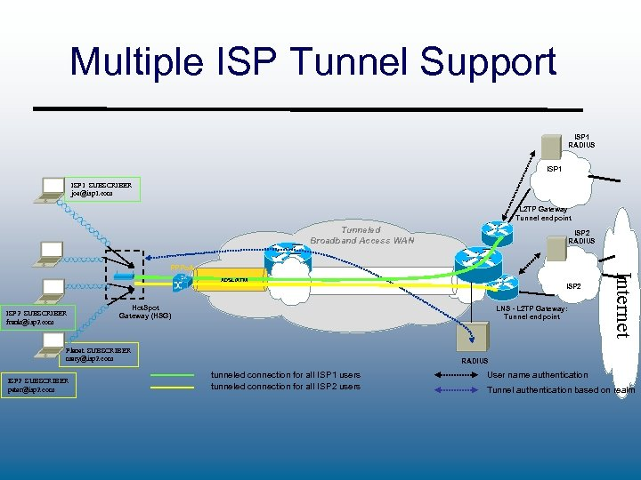 Multiple ISP Tunnel Support ISP 1 RADIUS ISP 1 SUBSCRIBER joe@isp 1. com L