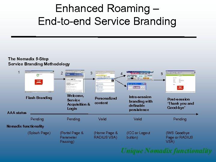 Enhanced Roaming – End-to-end Service Branding The Nomadix 5 -Step Service Branding Methodology 1