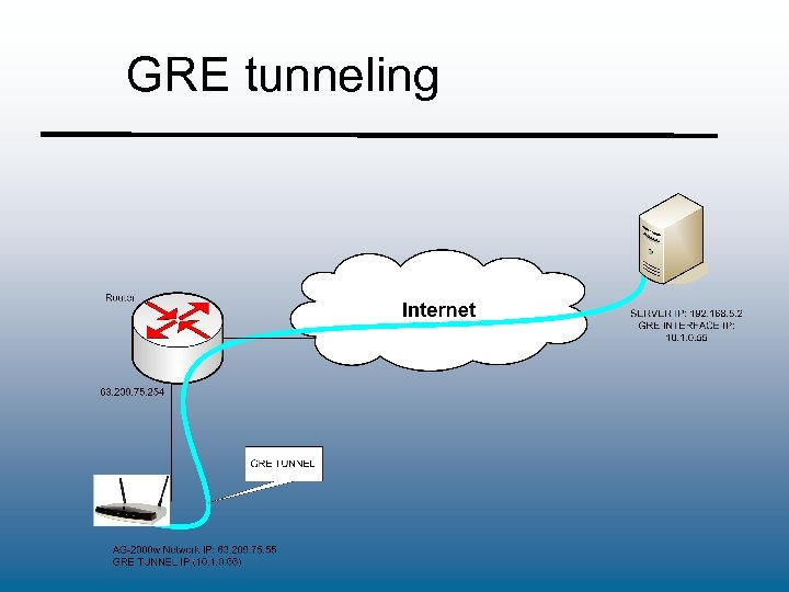 GRE tunneling