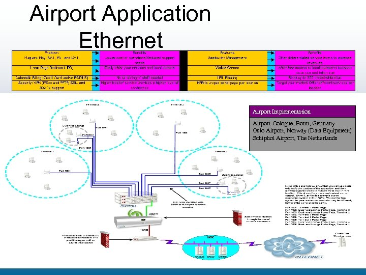 Airport Application Ethernet Airport Implementation Airport Cologne, Bonn, Germany Oslo Airport, Norway (Data Equipment)