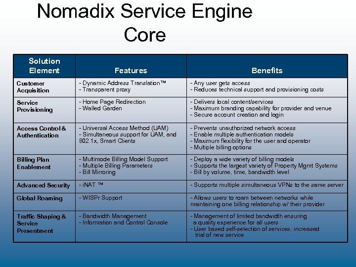 Nomadix Service Engine Core Solution Element Features Benefits Customer Acquisition - Dynamic Address Translation™