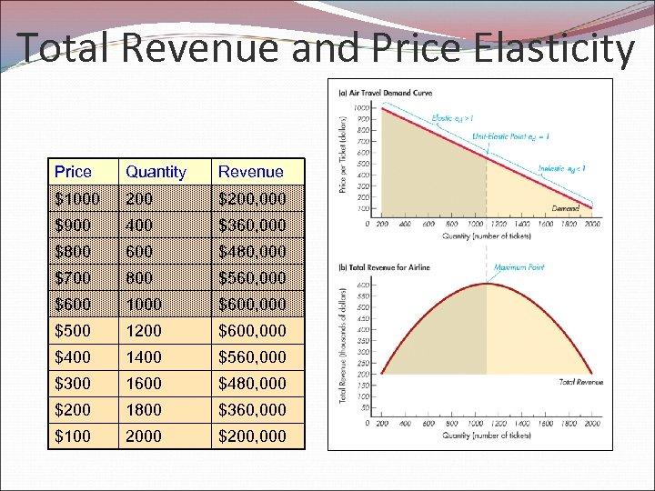 Total Revenue and Price Elasticity Price Quantity Revenue $1000 200 $200, 000 $900 400