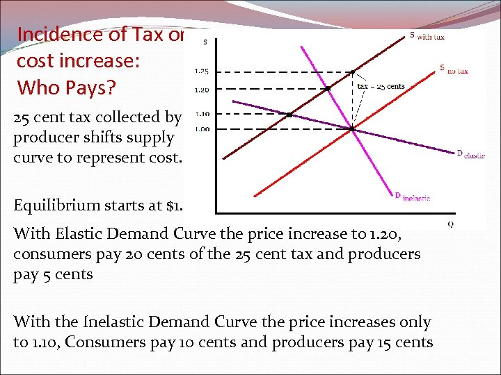 Incidence of Tax or cost increase: Who Pays? 25 cent tax collected by producer