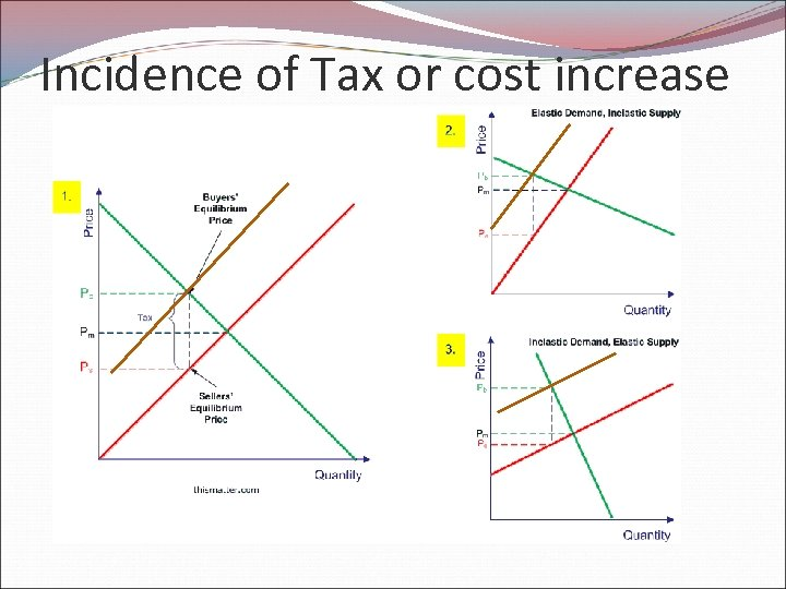 Incidence of Tax or cost increase