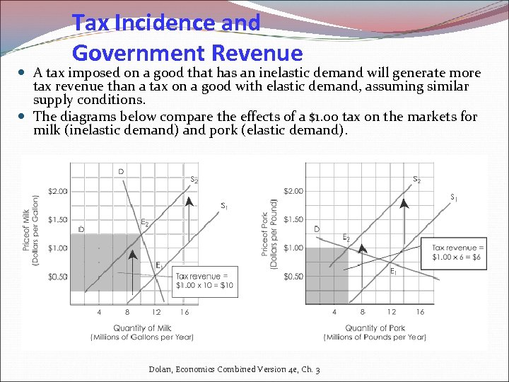 Tax Incidence and Government Revenue A tax imposed on a good that has an
