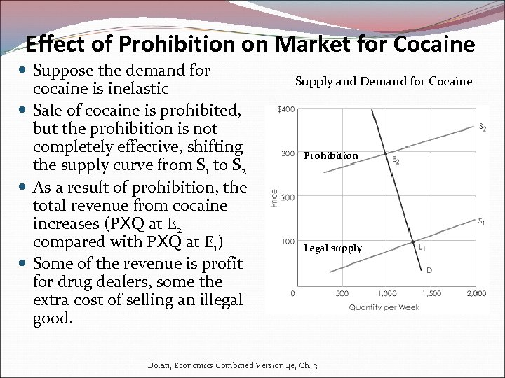 Effect of Prohibition on Market for Cocaine Suppose the demand for cocaine is inelastic