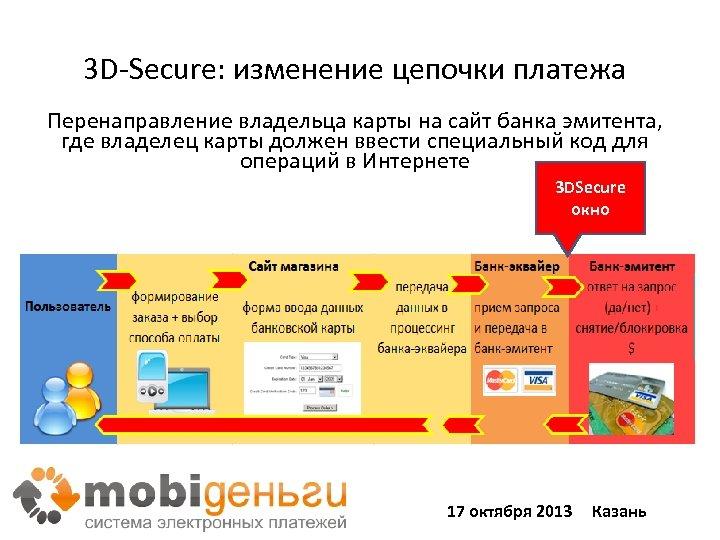 3 D-Secure: изменение цепочки платежа Перенаправление владельца карты на сайт банка эмитента, где владелец