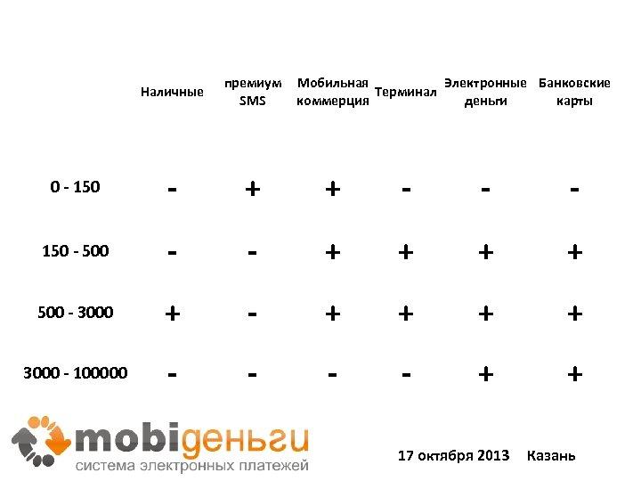 Наличные премиум SMS Мобильная Электронные Банковские Терминал коммерция деньги карты 0 - 150 -
