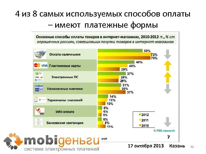 4 из 8 самых используемых способов оплаты – имеют платежные формы 17 октября 2013