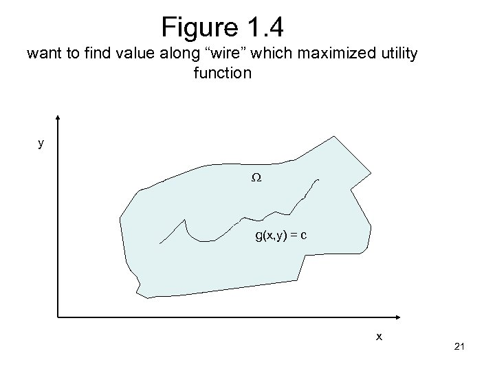 "Figure 1. 4 want to find value along ""wire"" which maximized utility function y"