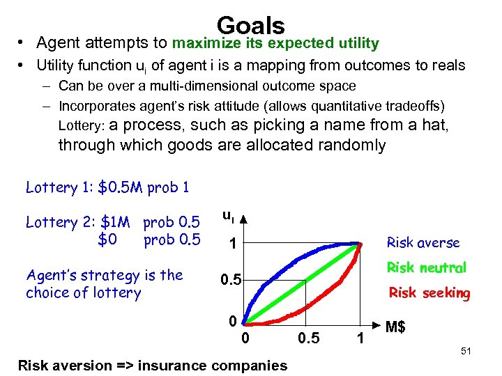 Goals • Agent attempts to maximize its expected utility • Utility function ui of
