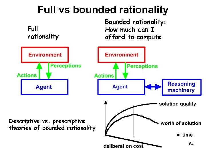 Full vs bounded rationality Full rationality Bounded rationality: How much can I afford to