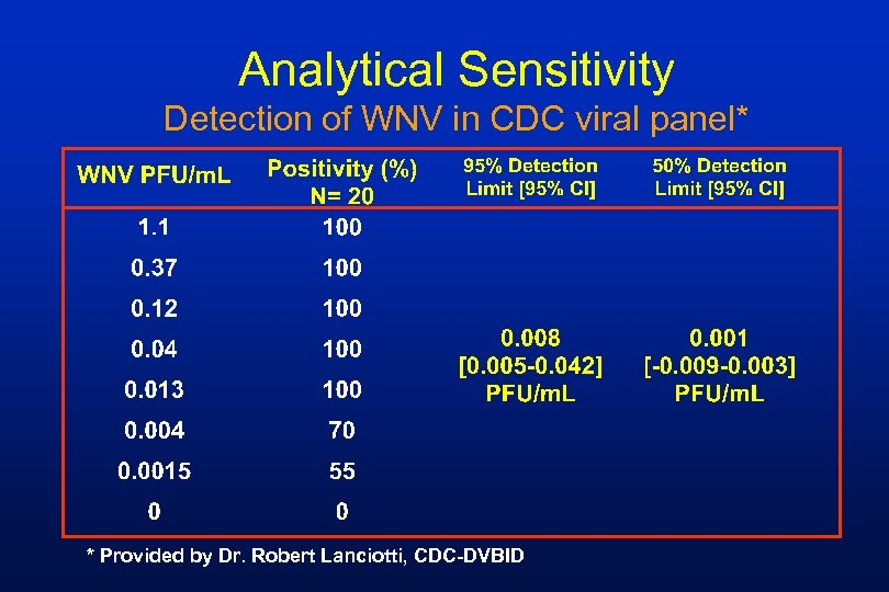 Analytical Sensitivity Detection of WNV in CDC viral panel* * Provided by Dr. Robert