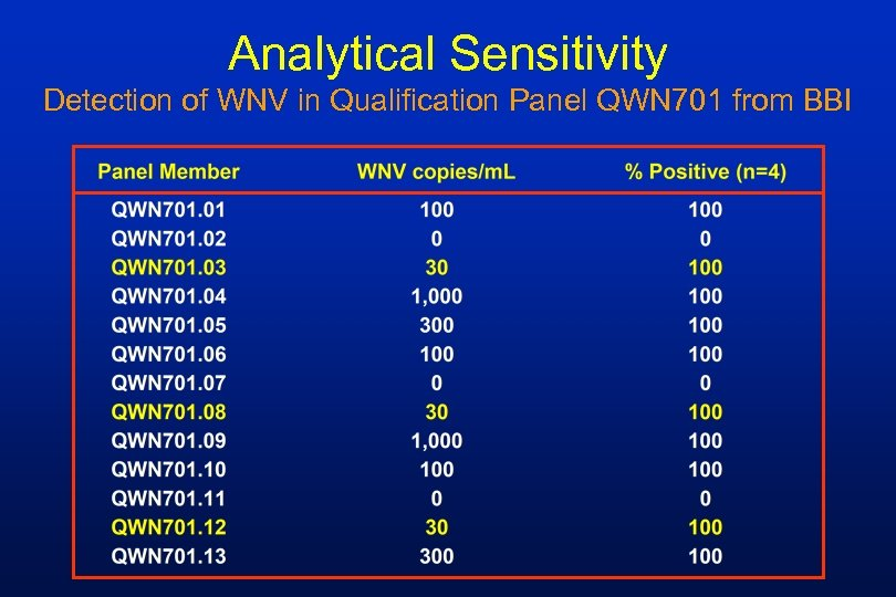 Analytical Sensitivity Detection of WNV in Qualification Panel QWN 701 from BBI