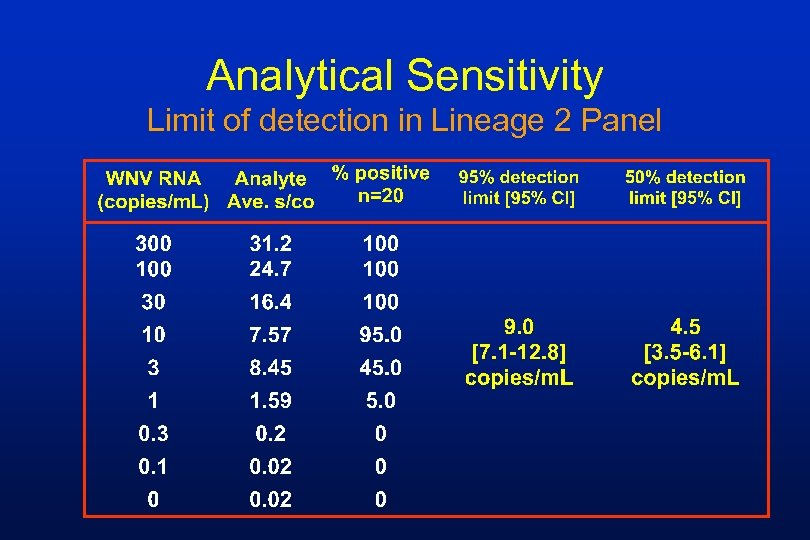 Analytical Sensitivity Limit of detection in Lineage 2 Panel