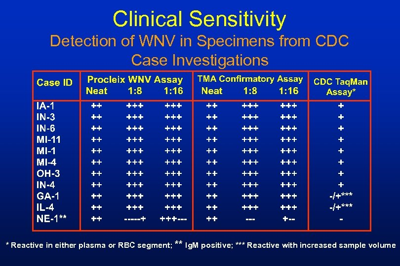 Clinical Sensitivity Detection of WNV in Specimens from CDC Case Investigations * Reactive in