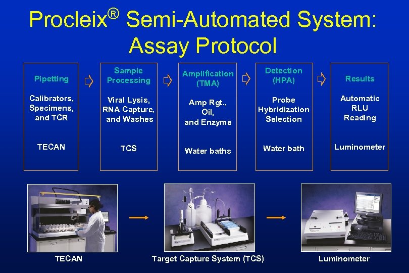 ® Procleix Semi-Automated System: Assay Protocol Pipetting Sample Processing Amplification (TMA) Detection (HPA) Results