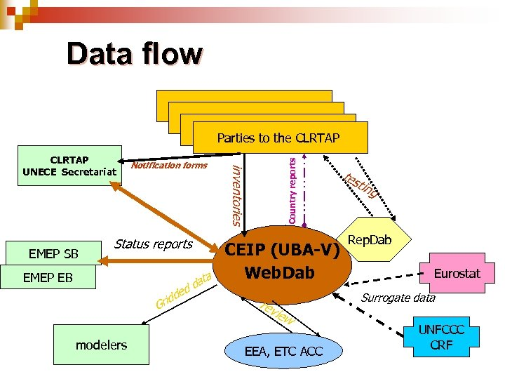 Data flow EMEP SB Notification forms Status reports ta da d de EMEP EB