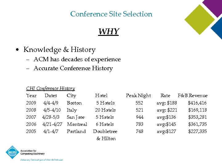 Conference Site Selection WHY • Knowledge & History – ACM has decades of experience