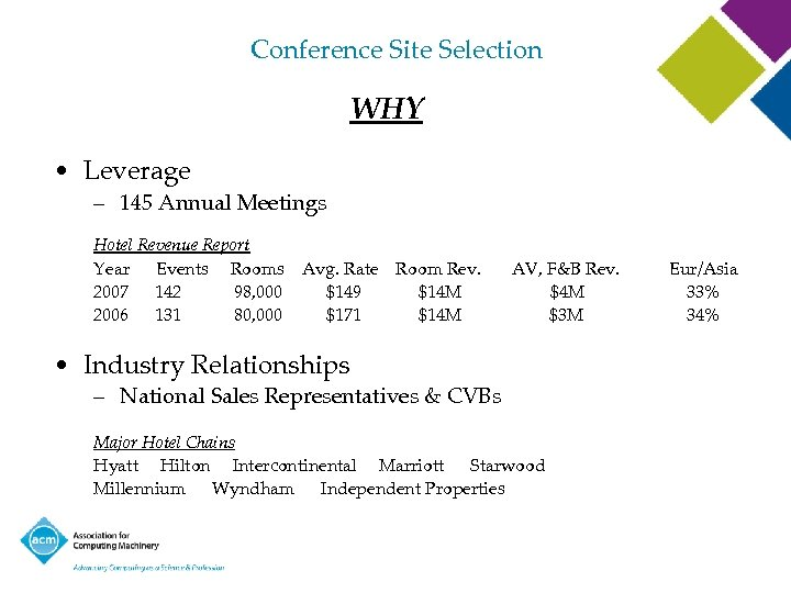 Conference Site Selection WHY • Leverage – 145 Annual Meetings Hotel Revenue Report Year