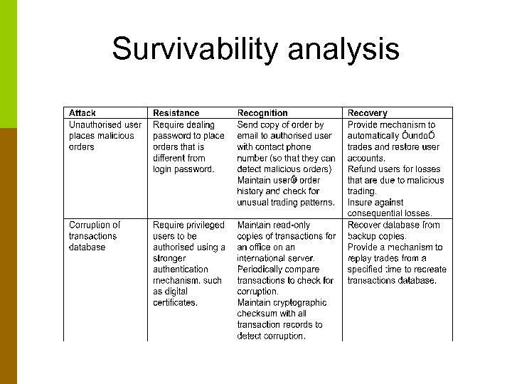 Survivability analysis