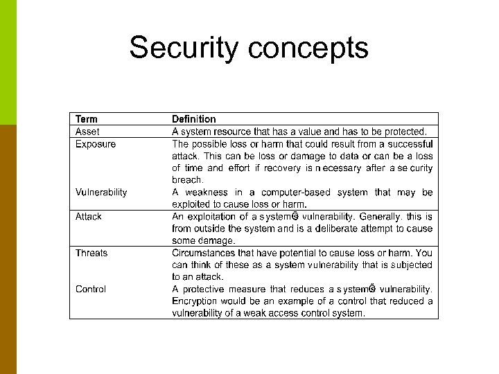 Security concepts