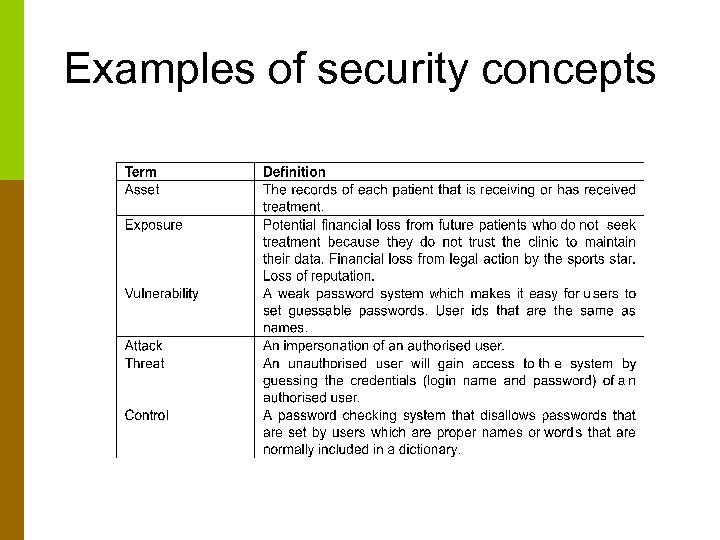 Examples of security concepts