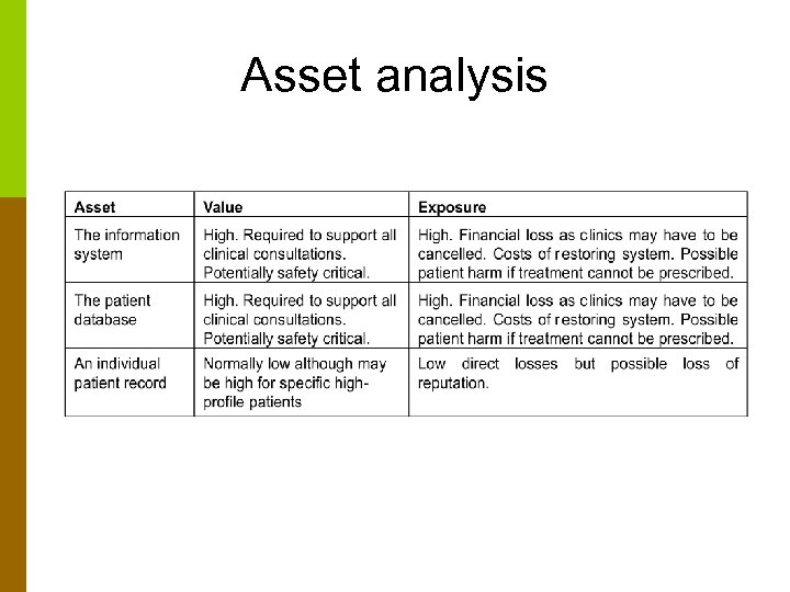 Asset analysis