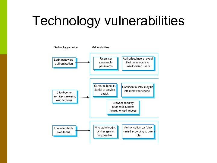 Technology vulnerabilities