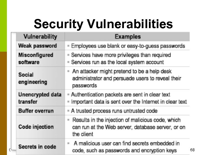Security Vulnerabilities CS 220 – Software Engineering © Binayak Bhattacharyya 2006 68