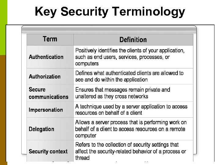 Key Security Terminology CS 220 – Software Engineering © Binayak Bhattacharyya 2006 70