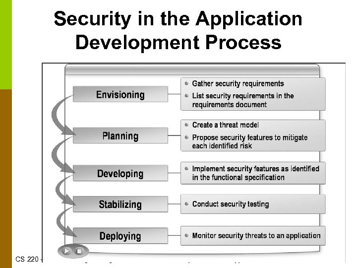 Security in the Application Development Process CS 220 – Software Engineering © Binayak Bhattacharyya