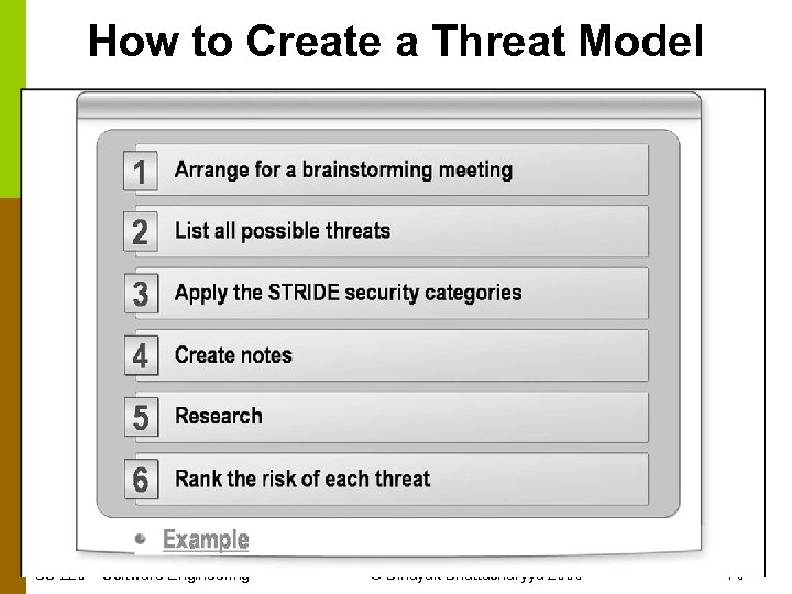 How to Create a Threat Model CS 220 – Software Engineering © Binayak Bhattacharyya