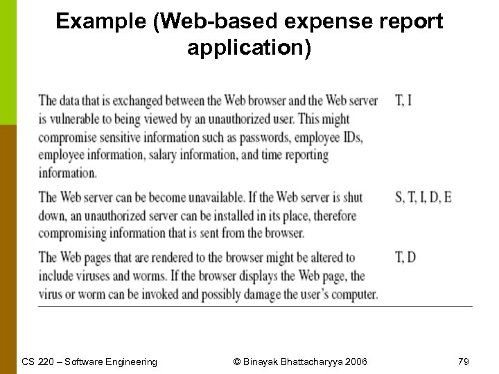 Example (Web-based expense report application) CS 220 – Software Engineering © Binayak Bhattacharyya 2006