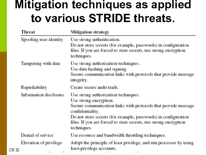 Mitigation techniques as applied to various STRIDE threats. CS 220 – Software Engineering ©